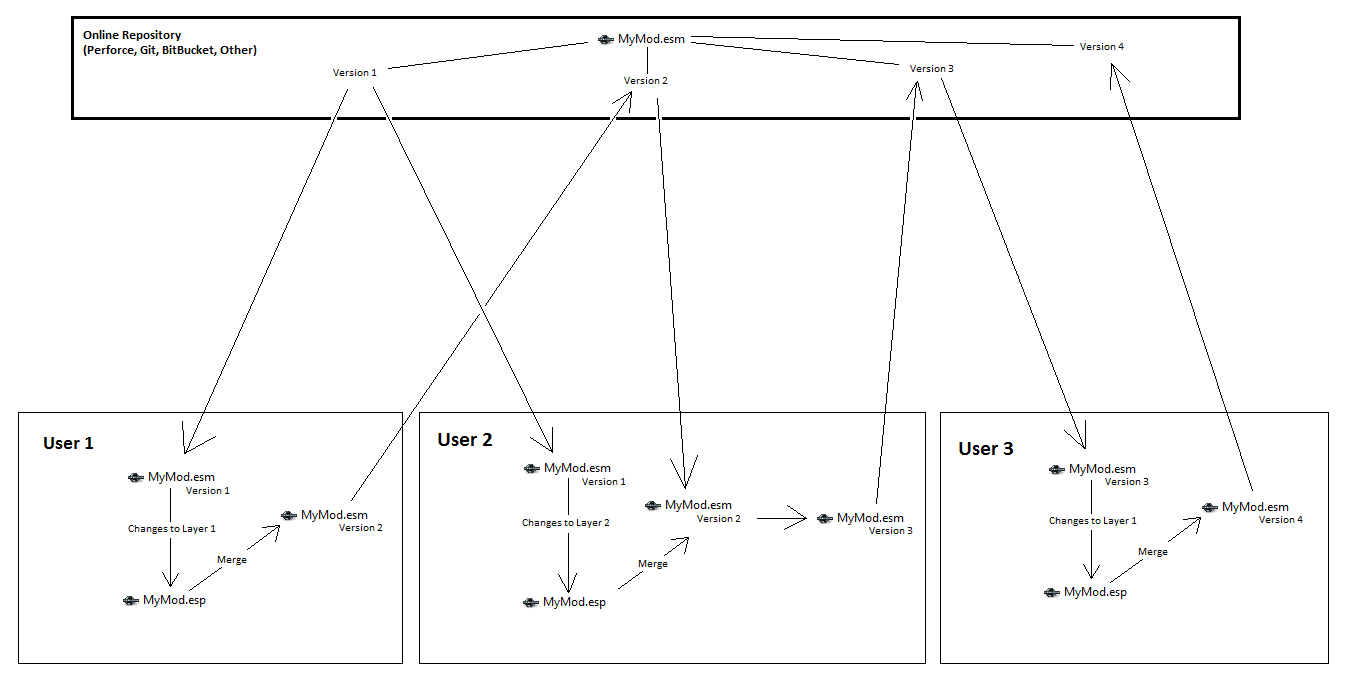 Version control and multiple contributor collaboration creation kit versioncontrol workflowdiagramg pooptronica