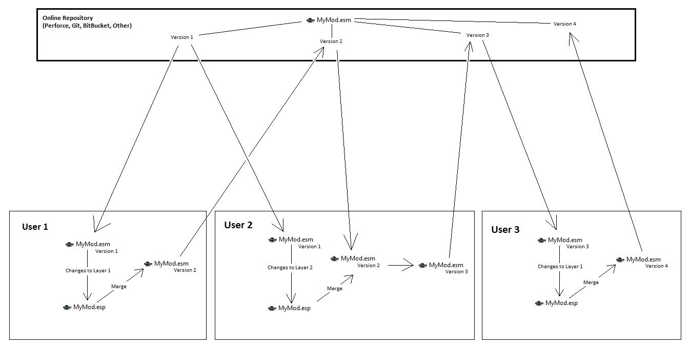 Version Control - Creation Kit