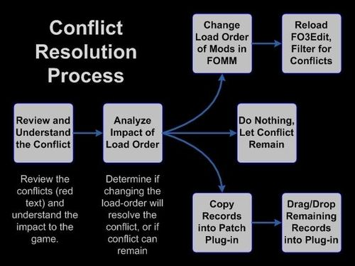 Section 4_5 Conflict Resolution Process